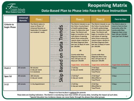 This is a photo of the reopening Matrix plan. Credit: Fulton County Schools
