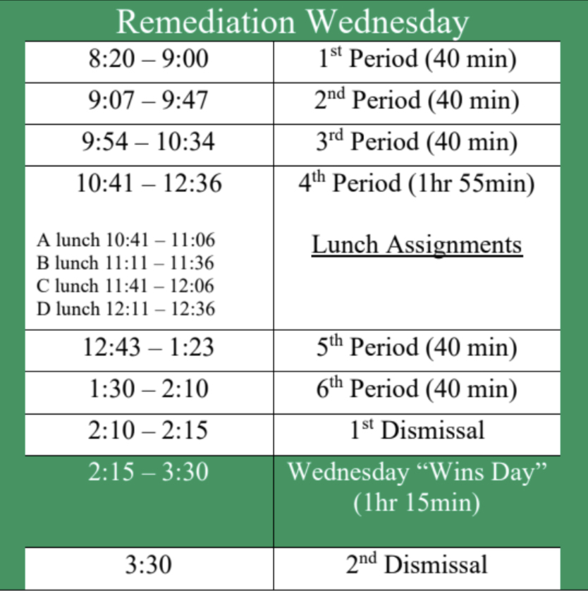 The new Remedial schedule has given students the ability to leave early or finish incompletes. Photo by Bella Dombrowski