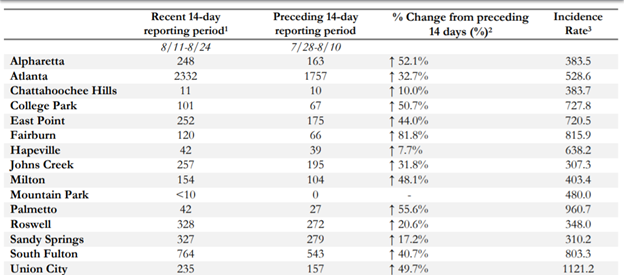 Recent Fulton County COVID-19 case and rate counts by cities Credit: Fulton County Epidemiology report