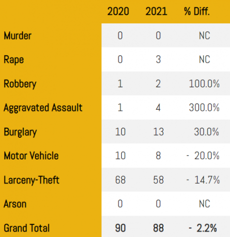 Statistics of the crime rates from the past two years at Georgia tech according to the website.   Photo by: Georgia Tech Police Department